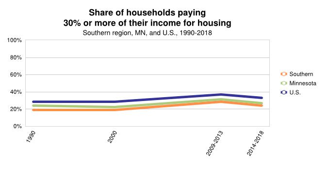 % of Household Housing Burden